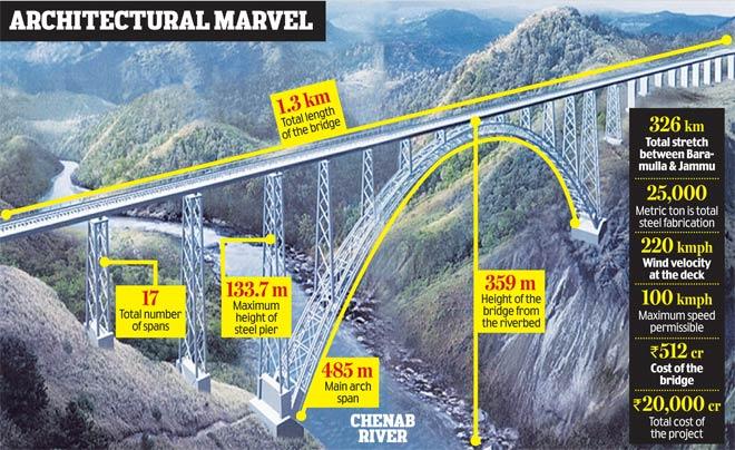कश्मीर को मिलेगा दुनिया का सबसे बड़ा रेलवे पुल